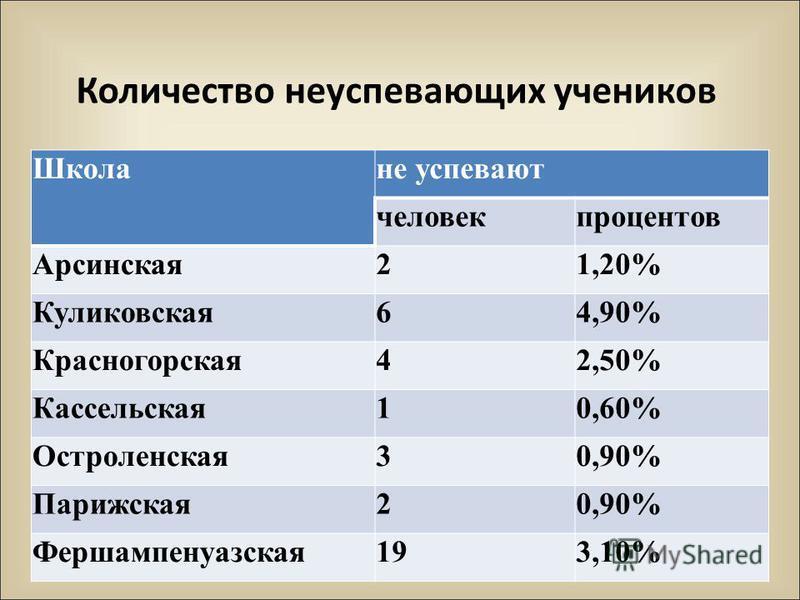 Количество неуспевающих учеников Школане успевают человек процентов Арсинская 21,20% Куликовская 64,90% Красногорская 42,50% Кассельская 10,60% Остроленская 30,90% Парижская 20,90% Фершампенуазская 193,10%