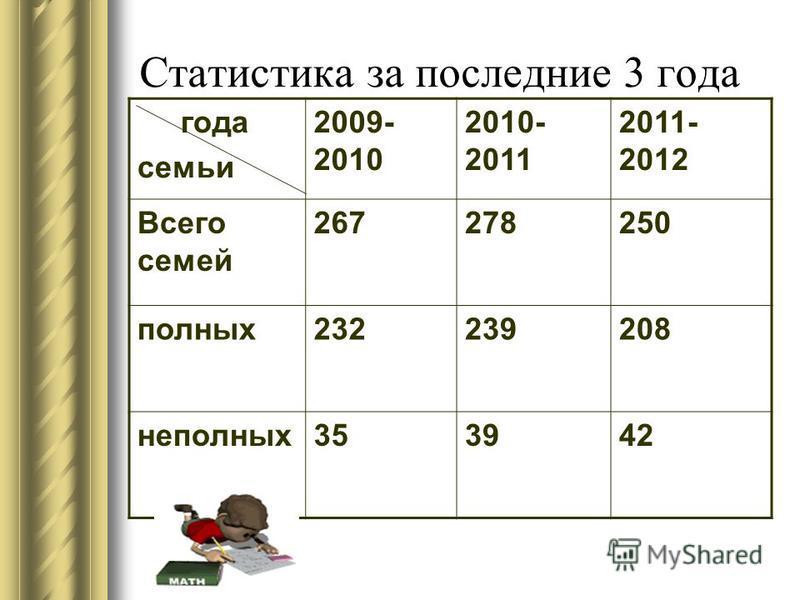 Статистика за последние 3 года года семьи 2009- 2010 2010- 2011 2011- 2012 Всего семей 267278250 полных 232239208 неполных 353942