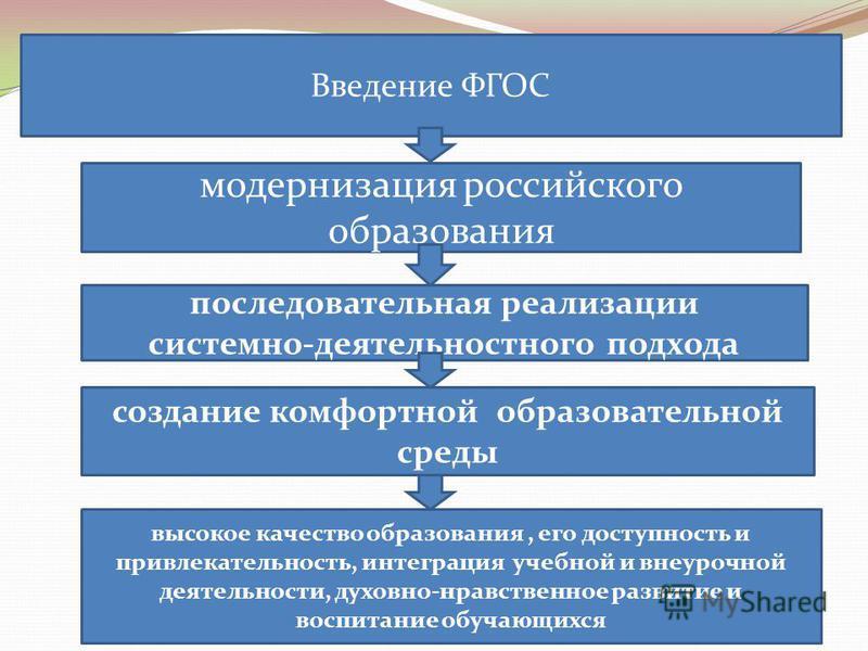 модернизация российского образования последовательная реализации системно-деятельностного подхода Введение ФГОС создание комфортной образовательной среды высокое качество образования, его доступность и привлекательность, интеграция учебной и внеурочн