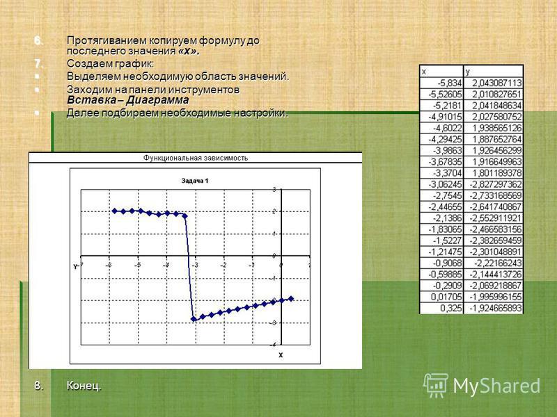 6. П ротягиванием копируем формулу до последнего значения «x». 7. С оздаем график: Выделяем необходимую область значений. Заходим на панели инструментов Вставка – Диаграмма Далее подбираем необходимые настройки. 8. К онец.