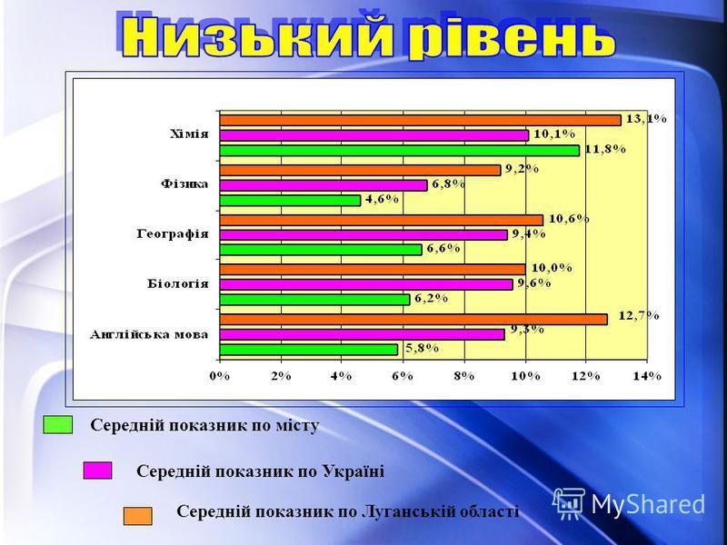 Середній показник по місту Середній показник по Україні Середній показник по Луганській області