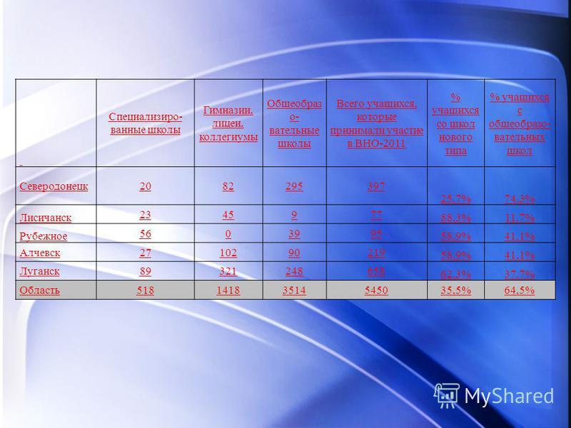 Специализиро- ванные школы Гимназии, лицеи, коллегиумы Общеобраз о- вательные школы Всего учащихся, которые принимали участие в ВНО-2011 % учащихся со школ нового типа % учащихся с общеобразо- вательных школ Северодонецк2082295397 25,7%74,3% Лисичанс