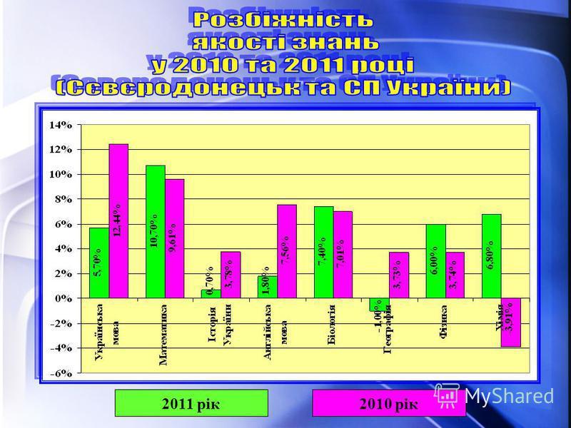 2011 рік2010 рік