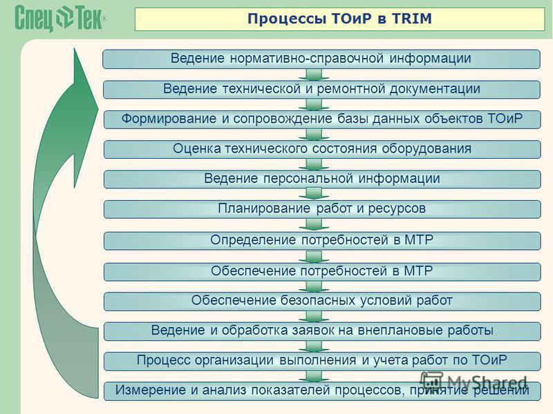 Процессы ТОиР в TRIM Ведение нормативно-справочной информации Ведение технической и ремонтной документации Формирование и сопровождение базы данных объектов ТОиР Оценка технического состояния оборудования Ведение персональной информации Планирование