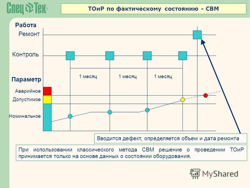 Ремонт Контроль Аварийное Допустимое 1 месяц Параметр 1 месяц ТОиР по фактическому состоянию - CBM При использовании классического метода CBM решение о проведении ТОиР принимается только на основе данных о состоянии оборудования. Номинальное Работа В
