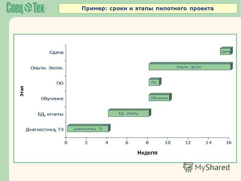 Пример: сроки и этапы пилотного проекта
