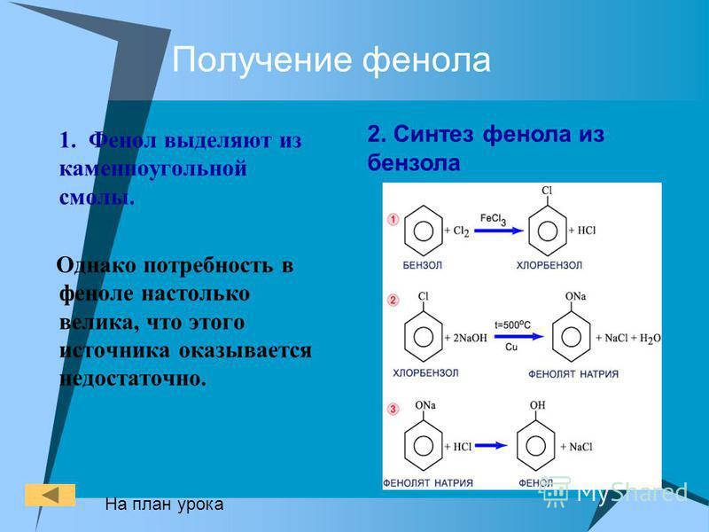 Получение фенола 1. Фенол выделяют из каменноугольной смолы. Однако потребность в феноле настолько велика, что этого источника оказывается недостаточно. 2. Синтез фенола из бензола На план урока