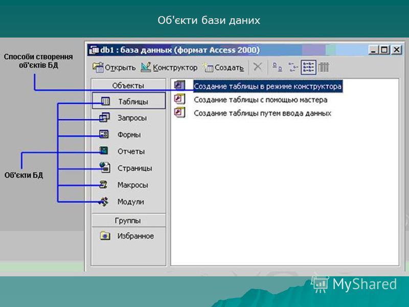 Об'єкти бази даних