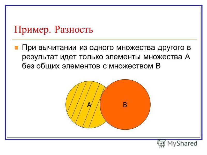 Пример. Разность При вычитании из одного множества другого в результат идет только элементы множества А без общих элементов с множеством В A B