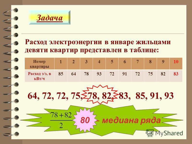 Расход электроэнергии в январе жильцами девяти квартир представлен в таблице: Номер квартиры 12345678910 Расход э/э, в к Вт/ч 85647893729172758283 64, 72, 72, 75, 78, 82, 83, 85, 91, 93 – медиана ряда 80 Задача