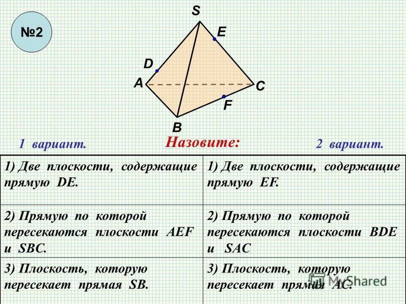 1 вариант.2 вариант. S В А С F E D Назовите: 1) Две плоскости, содержащие прямую DE. 1) Две плоскости, содержащие прямую EF. 2) Прямую по которой пересекаются плоскости АЕF и SBC. 2) Прямую по которой пересекаются плоскости ВDE и SAC 3) Плоскость, ко