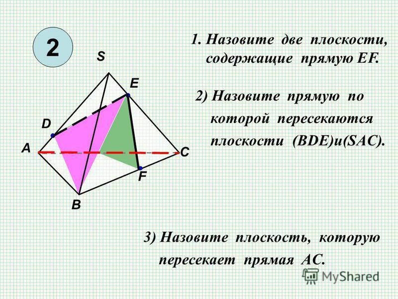 S В А С F E D 1. Назовите две плоскости, cодержащие прямую EF. 2) Назовите прямую по которой пересекаются плоскости (BDЕ)и(SAC). 3) Назовите плоскость, которую пересекает прямая AC. 2