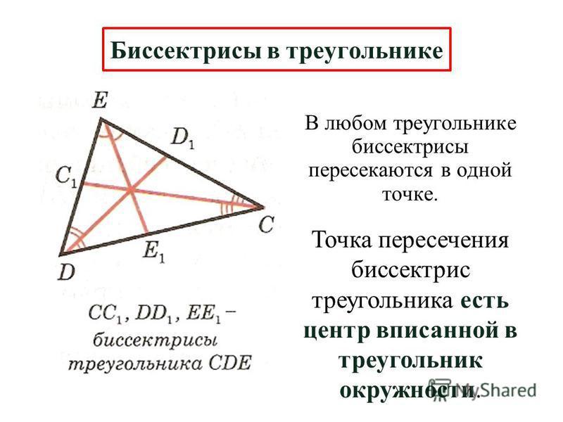 В любом треугольнике биссектрисы пересекаются в одной точке. Биссектрисы в треугольнике Точка пересечения биссектрис треугольника есть центр вписанной в треугольник окружности.