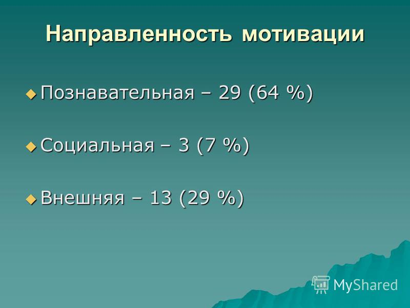 Направленность мотивации Познавательная – 29 (64 %) Познавательная – 29 (64 %) Социальная – 3 (7 %) Социальная – 3 (7 %) Внешняя – 13 (29 %) Внешняя – 13 (29 %)