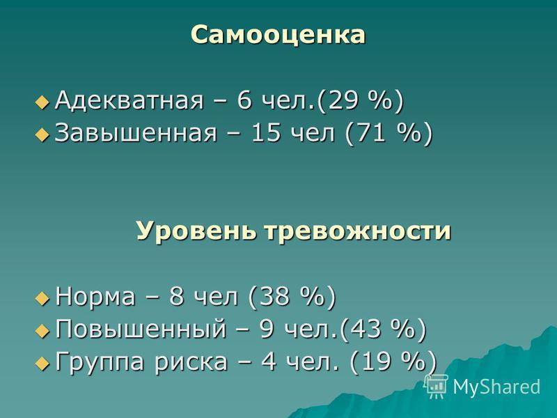 Самооценка Адекватная – 6 чел.(29 %) Адекватная – 6 чел.(29 %) Завышенная – 15 чел (71 %) Завышенная – 15 чел (71 %) Уровень тревожности Уровень тревожности Норма – 8 чел (38 %) Норма – 8 чел (38 %) Повышенный – 9 чел.(43 %) Повышенный – 9 чел.(43 %)