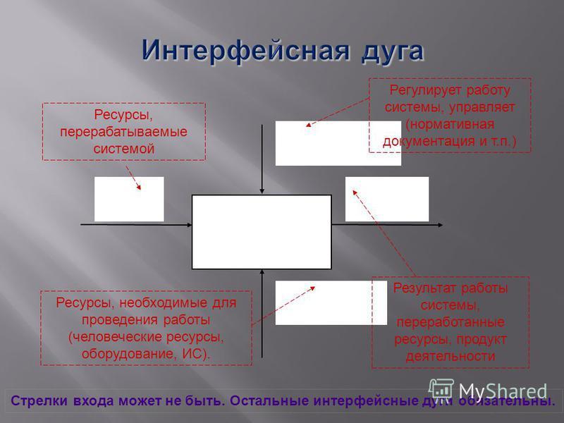 Функциональный блок А0 управление вход выход механизм Ресурсы, необходимые для проведения работы (человеческие ресурсы, оборудование, ИС). Ресурсы, перерабатываемые системой Регулирует работу системы, управляет (нормативная документация и т.п.) Резул