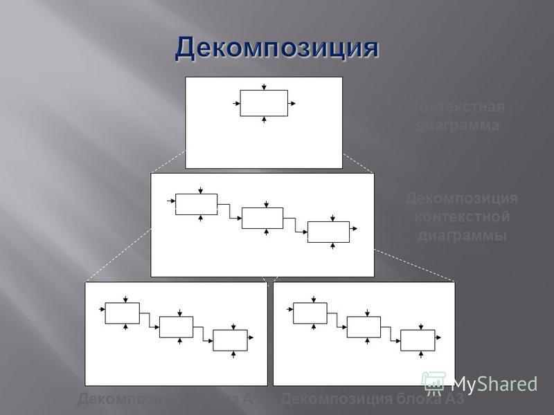 А0 Цель: Т.зрения: А-0 А1 А3 А2 А0 А11 А13 А12 А1 А31 А33 А32 А3 Контекстная диаграмма Декомпозиция контекстной диаграммы Декомпозиция блока А1Декомпозиция блока А3