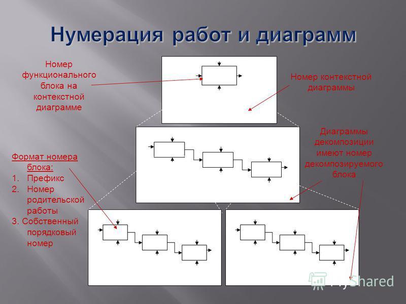 А0 Цель: Т.зрения: А-0 А1 А3 А2 А0 А11 А13 А12 А1 А31 А33 А32 А3 Номер контекстной диаграммы Номер функционального блока на контекстной диаграмме Диаграммы декомпозиции имеют номер декомпозируемого блока Формат номера блока: 1. Префикс 2. Номер родит