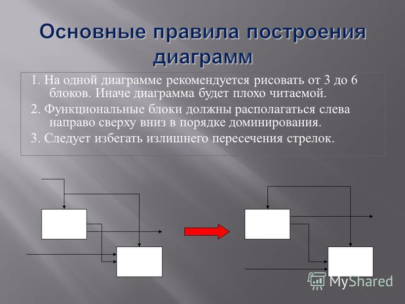 1. На одной диаграмме рекомендуется рисовать от 3 до 6 блоков. Иначе диаграмма будет плохо читаемой. 2. Функциональные блоки должны располагаться слева направо сверху вниз в порядке доминирования. 3. Следует избегать излишнего пересечения стрелок.