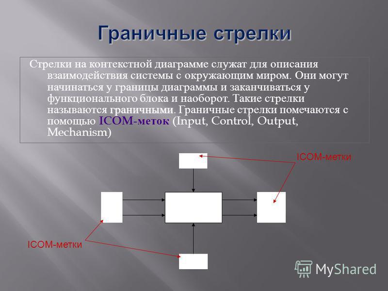 граничными Стрелки на контекстной диаграмме служат для описания взаимодействия системы с окружающим миром. Они могут начинаться у границы диаграммы и заканчиваться у функционального блока и наоборот. Такие стрелки называются граничными. Граничные стр