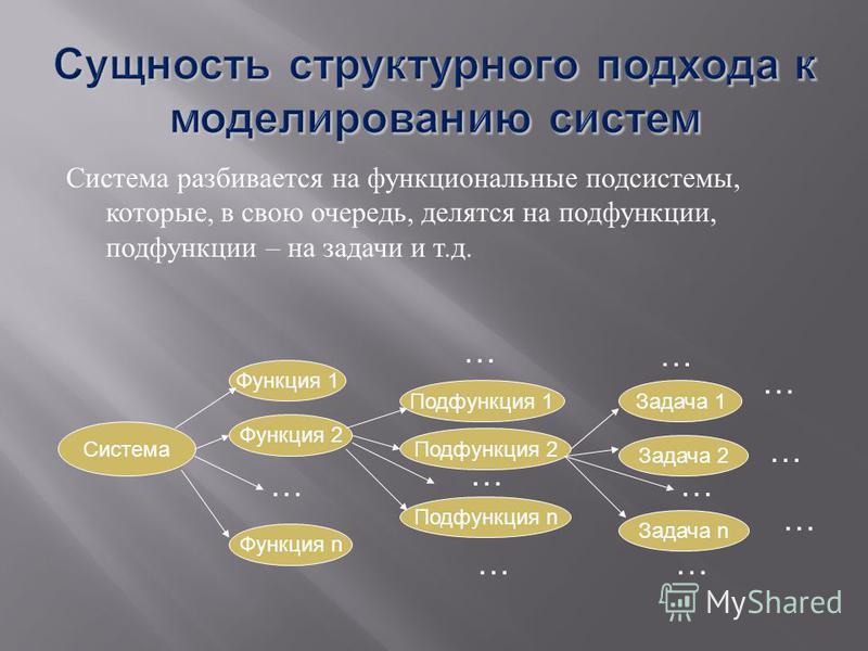 Система разбивается на функциональные подсистемы, которые, в свою очередь, делятся на подфункции, подфункции – на задачи и т. д. Система Функция 1Функция 2 … Функция n Подфункция 2 … … Задача 2 … Подфункция 1 … Задача 1 … … Задача n … … Подфункция n