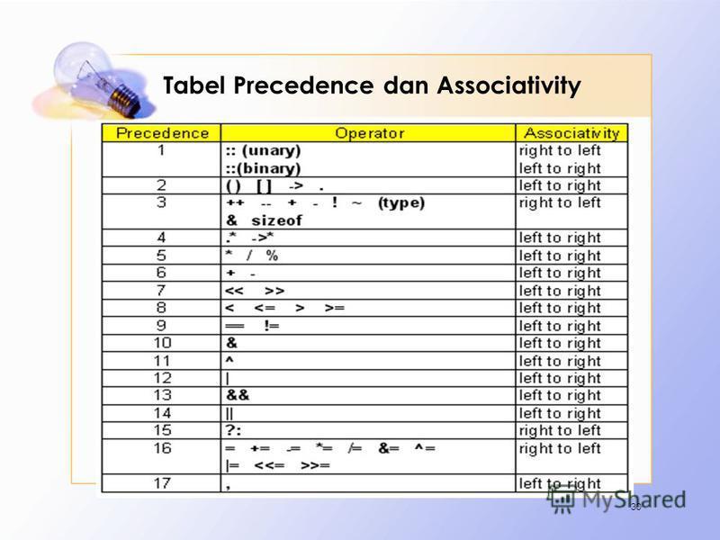 Tabel Precedence dan Associativity 30