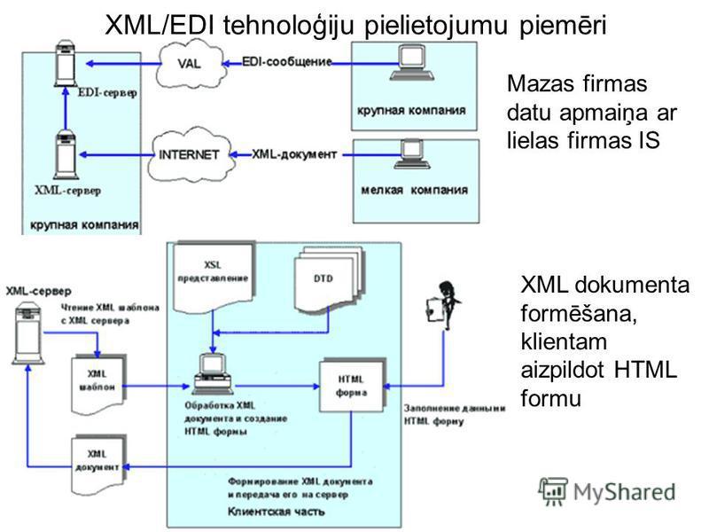 XML/EDI tehnoloģiju pielietojumu piemēri Mazas firmas datu apmaiņa ar lielas firmas IS XML dokumenta formēšana, klientam aizpildot HTML formu