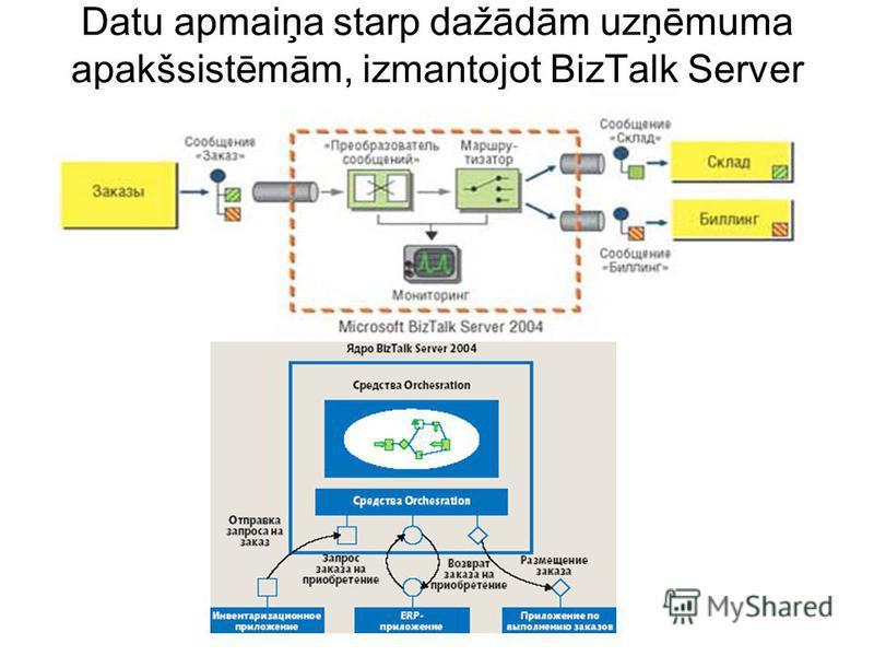Datu apmaiņa starp dažādām uzņēmuma apakšsistēmām, izmantojot BizTalk Server