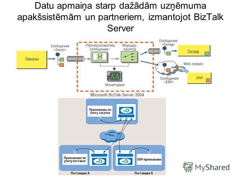 Datu apmaiņa starp dažādām uzņēmuma apakšsistēmām un partneriem, izmantojot BizTalk Server