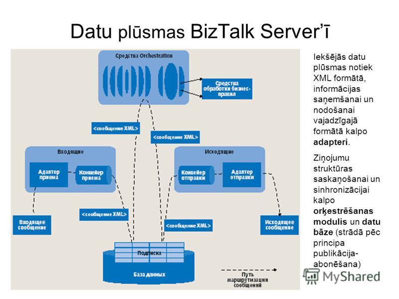Datu plūsmas BizTalk Serverī Iekšējās datu plūsmas notiek XML formātā, informācijas saņemšanai un nodošanai vajadzīgajā formātā kalpo adapteri. Ziņojumu struktūras saskaņošanai un sinhronizācijai kalpo orķestrēšanas modulis un datu bāze (strādā pēc p