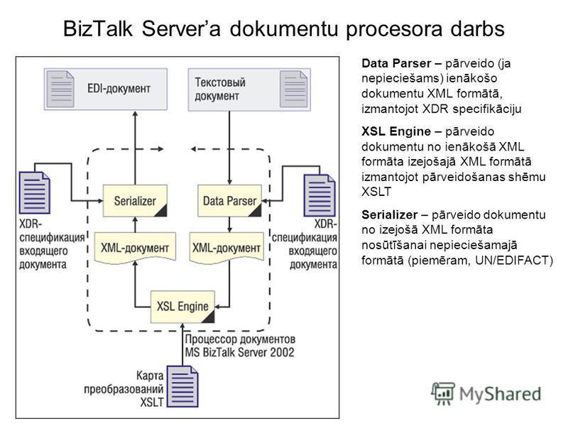 BizTalk Servera dokumentu procesora darbs Data Parser – pārveido (ja nepieciešams) ienākošo dokumentu XML formātā, izmantojot XDR specifikāciju XSL Engine – pārveido dokumentu no ienākošā XML formāta izejošajā XML formātā izmantojot pārveidošanas shē
