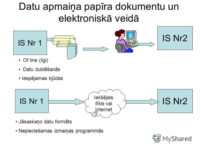 Datu apmaiņa papīra dokumentu un elektroniskā veidā IS Nr 1 IS Nr2 Of line (ilgi) Datu dublēšanās Iespējamas kļūdas IS Nr 1 IS Nr2 Iekšējais tīkls vai Internet Jāsaskaņo datu formāts Nepieciešamas izmaiņas programmās