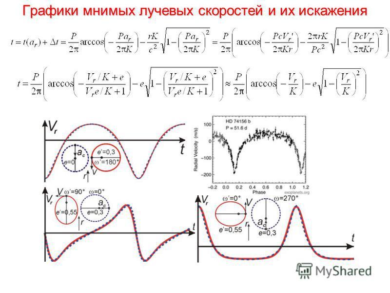 Графики мнимых лучевых скоростей и их искажения