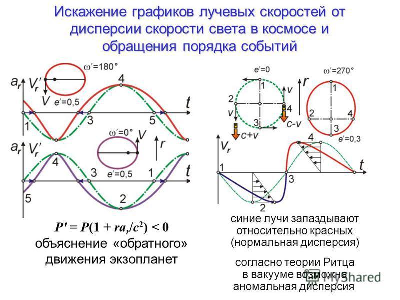 Искажение графиков лучевых скоростей от дисперсии скорости света в космосе и обращения порядка событий P' = P(1 + ra r /c 2 ) < 0 объяснение «обратного» движения экзопланет синие лучи запаздывают относительно красных (нормальная дисперсия) согласно т