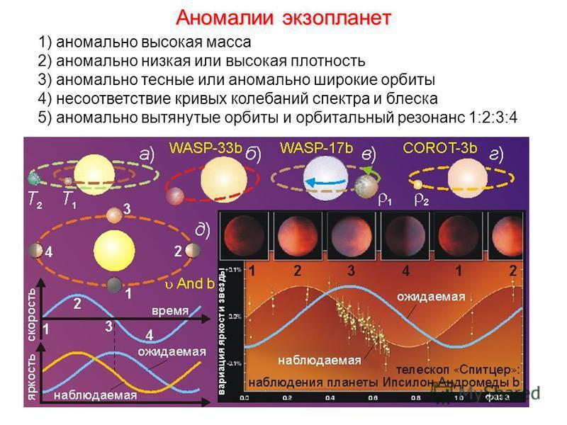 Аномалии экзопланет 1) аномально высокая масса 2) аномально низкая или высокая плотность 3) аномально тесные или аномально широкие орбиты 4) несоответствие кривых колебаний спектра и блеска 5) аномально вытянутые орбиты и орбитальный резонанс 1:2:3:4