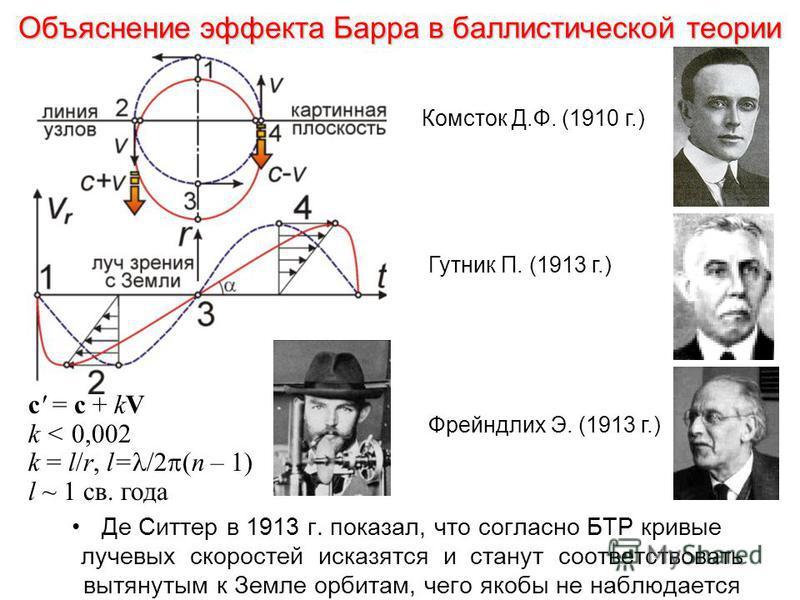 Объяснение эффекта Барра в баллистической теории Де Ситтер в 1913 г. показал, что согласно БТР кривые лучевых скоростей исказятся и станут соответствовать вытянутым к Земле орбитам, чего якобы не наблюдается Комсток Д.Ф. (1910 г.) Гутник П. (1913 г.)