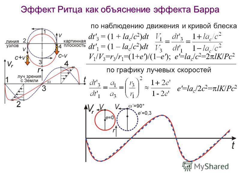 Эффект Ритца как объяснение эффекта Барра dt' 3 = (1 + la c /c 2 )dt dt' 1 = (1 – la c /c 2 )dt V 1 /V 3 =r 3 /r 1 =(1+e')/(1–e'); e'=la c /c 2 =2 lK/Pc 2 e'=la c /2c 2 = lK/Pc 2 по графику лучевых скоростей по наблюдению движения и кривой блеска