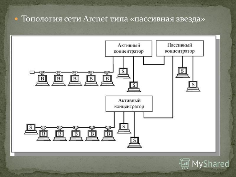 Топология сети Arcnet типа «пассивная звезда»