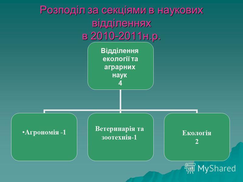 Розподіл за секціями в наукових відділеннях в 2010-2011н.р. Відділення екології та аграрних наук 4 Агрономія -1 Ветеринарія та зоотехнія-1 Екологія 2
