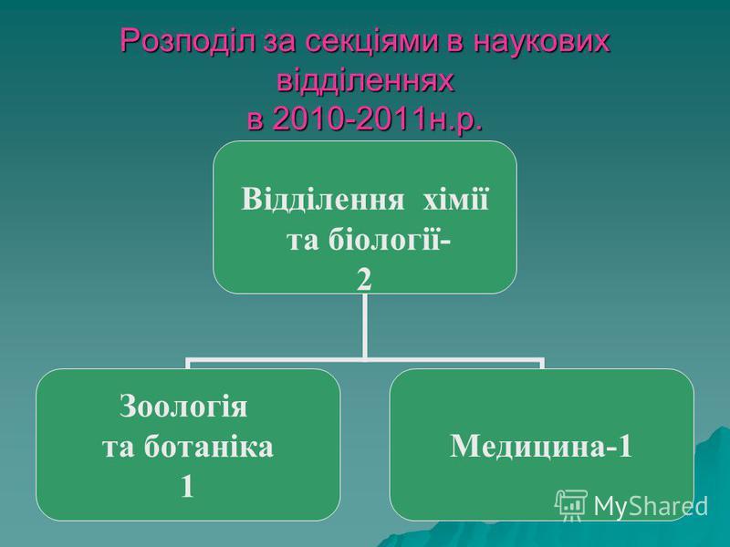 Розподіл за секціями в наукових відділеннях в 2010-2011н.р. Відділення хімії та біології- 2 Зоологія та ботаніка 1 Медицина-1