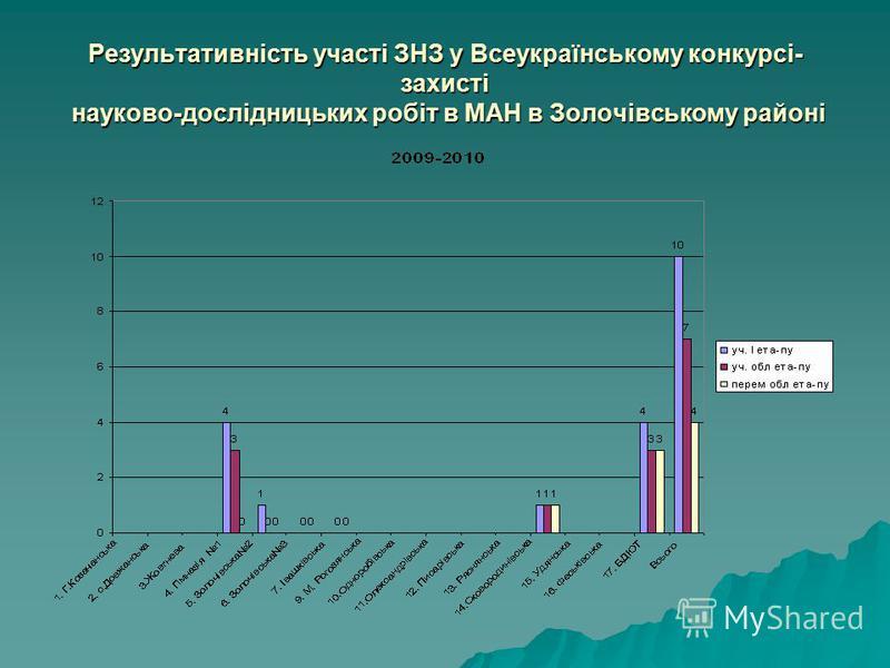 Результативність участі ЗНЗ у Всеукраїнському конкурсі- захисті науково-дослідницьких робіт в МАН в Золочівському районі