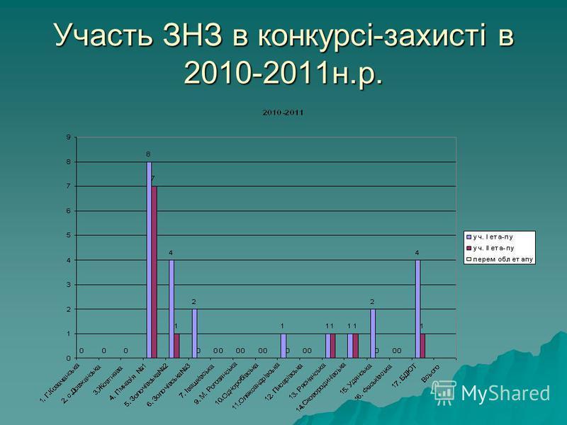 Участь ЗНЗ в конкурсі-захисті в 2010-2011н.р.