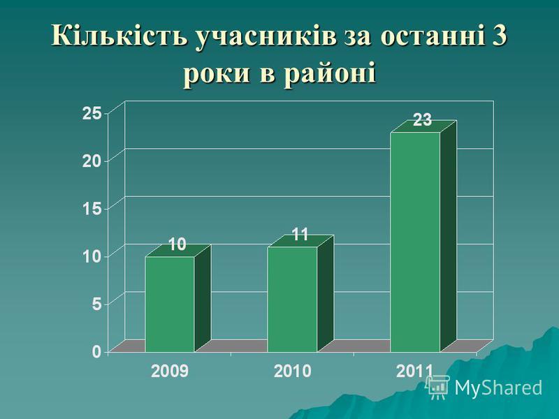 Кількість учасників за останні 3 роки в районі