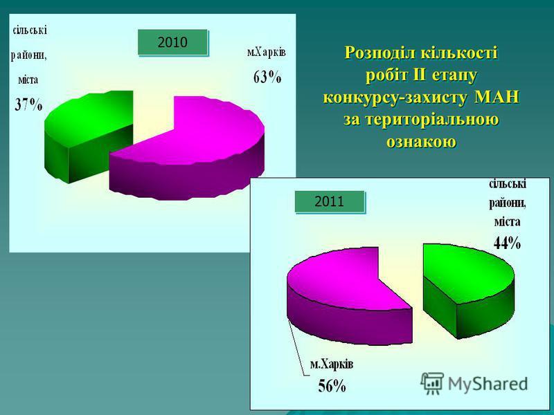 Розподіл кількості робіт ІІ етапу конкурсу-захисту МАН за територіальною ознакою 2010 2011