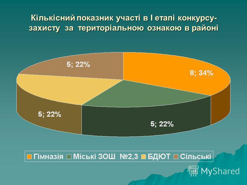Кількісний показник участі в І етапі конкурсу- захисту за територіальною ознакою в районі