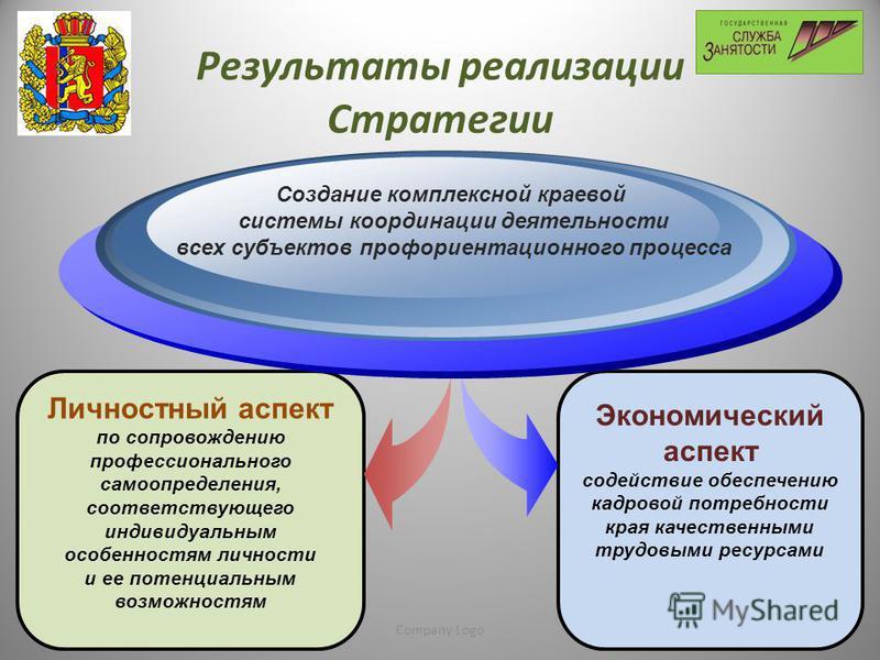 www.thmemgallery.comCompany Logo Результаты реализации Стратегии Личностный аспект по сопровождению профессионального самоопределения, соответствующего индивидуальным особенностям личности и ее потенциальным возможностям Создание комплексной краевой