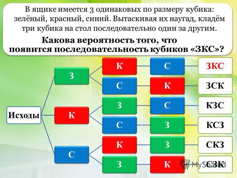 ИсходыЗКСЗКССКЗСККЗСКЗССЗКСЗСКЗСКЗЗКСЗК В ящике имеется 3 одинаковых по размеру кубика: зелёный, красный, синий. Вытаскивая их наугад, кладём три кубика на стол последовательно один за другим. Какова вероятность того, что появится последовательность