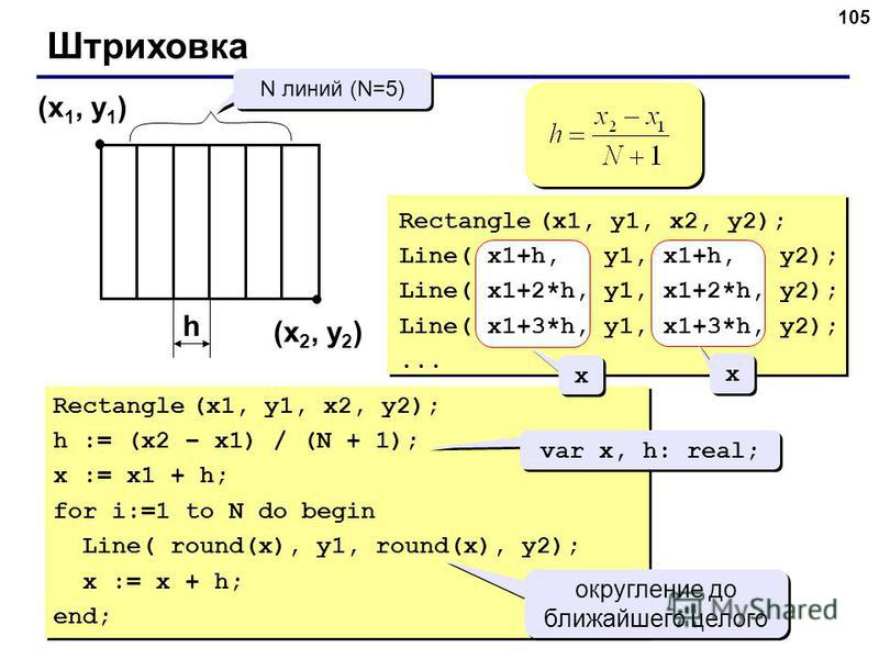 105 Штриховка (x 1, y 1 ) (x 2, y 2 ) N линий (N=5) h Rectangle (x1, y1, x2, y2); Line( x1+h, y1, x1+h, y2); Line( x1+2*h, y1, x1+2*h, y2); Line( x1+3*h, y1, x1+3*h, y2);... Rectangle (x1, y1, x2, y2); h := (x2 – x1) / (N + 1); x := x1 + h; for i:=1