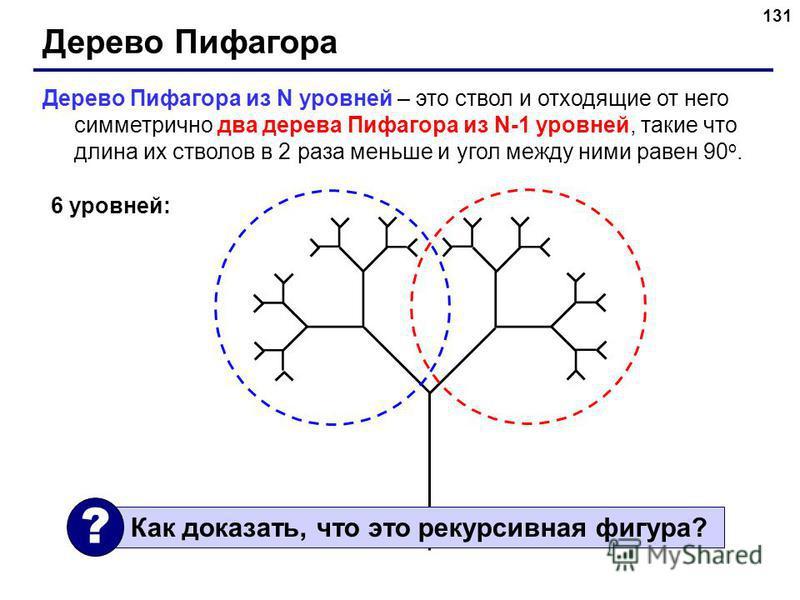 131 Дерево Пифагора Дерево Пифагора из N уровней – это ствол и отходящие от него симметрично два дерева Пифагора из N-1 уровней, такие что длина их стволов в 2 раза меньше и угол между ними равен 90 o. 6 уровней: Как доказать, что это рекурсивная фиг