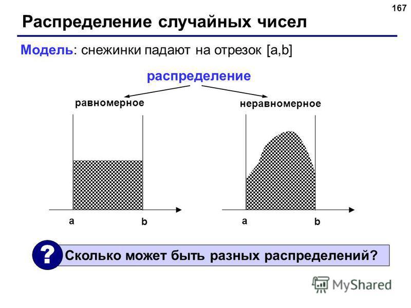 167 Распределение случайных чисел Модель: снежинки падают на отрезок [a,b] a b a b распределение равномерное неравномерное Сколько может быть разных распределений? ?